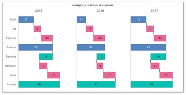 These multiple waterfall charts show the income, expenses, and profit details of a company for several years.