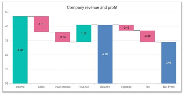 Waterfall chart showing the income, expenses, and net profit details of a company.