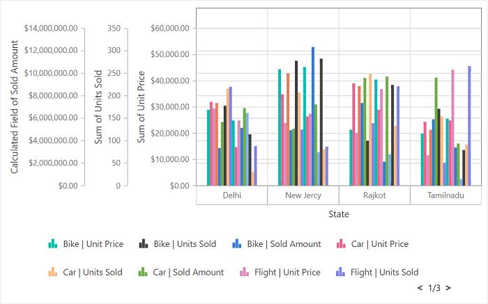 Multiple axes in JavaScript Pivot Chart