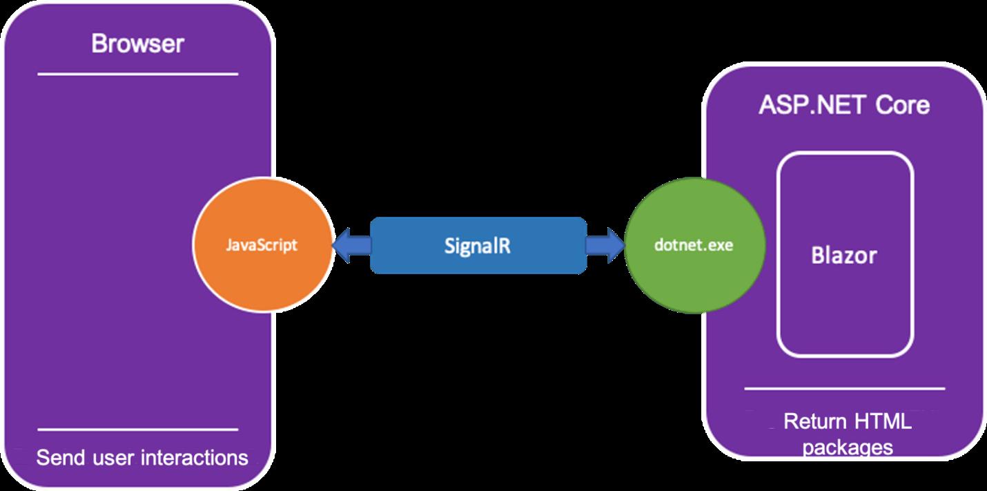 Structure of Blazor Server (Server Side)