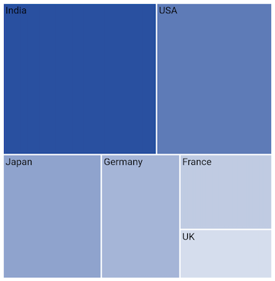 Adding Labels in Flutter Treemap