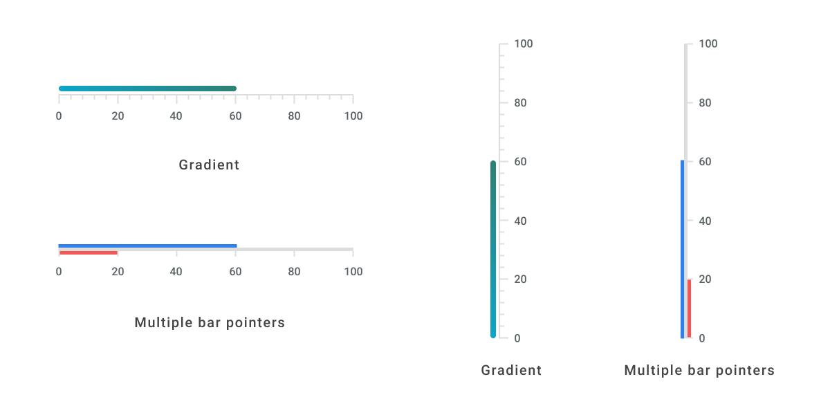 Bar Pointer in Flutter Linear Gauge