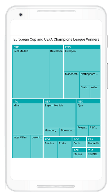 Flutter Treemap Displaying European Cup and UEFA Champions League Winners