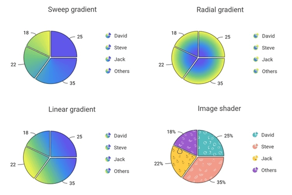 Gradient and Image Shaders in Pie, Doughnut, and Radial Bar Charts in Flutter