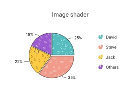Mapping Different Shaders for Data Points in Flutter Pie Chart