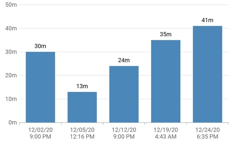 New Date-Time Category Axis in Flutter Charts Showing Data Sequentially