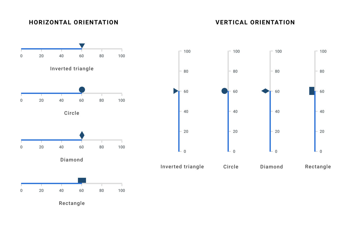 Shape Marker Pointer in Flutter Linear Gauge