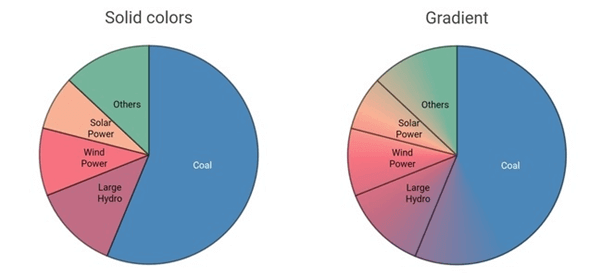 Solid and Gradient Colors Applied to Circular Chart