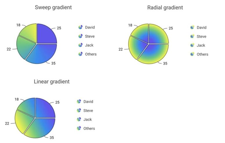Types of Gradient Support in Flutter Pie Chart