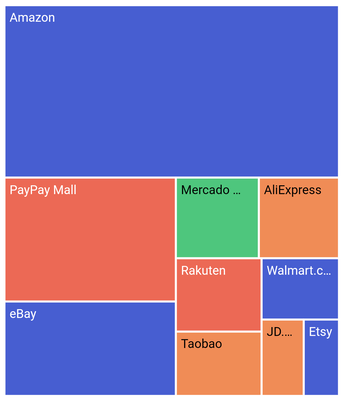 Value Color Mapping in Flutter Treemap