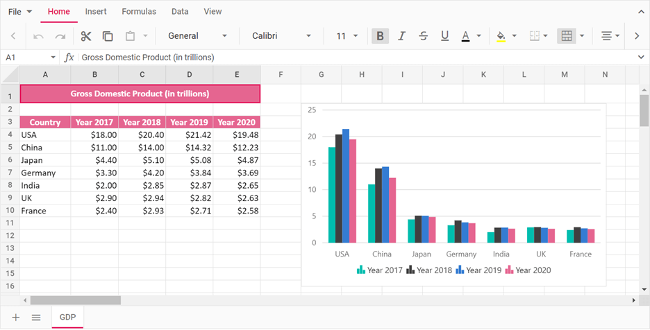 Visualizing Data in JavaScript Spreadsheet with a Column Chart