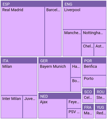 Visualizing Hierarchical Data in Flutter Treemap