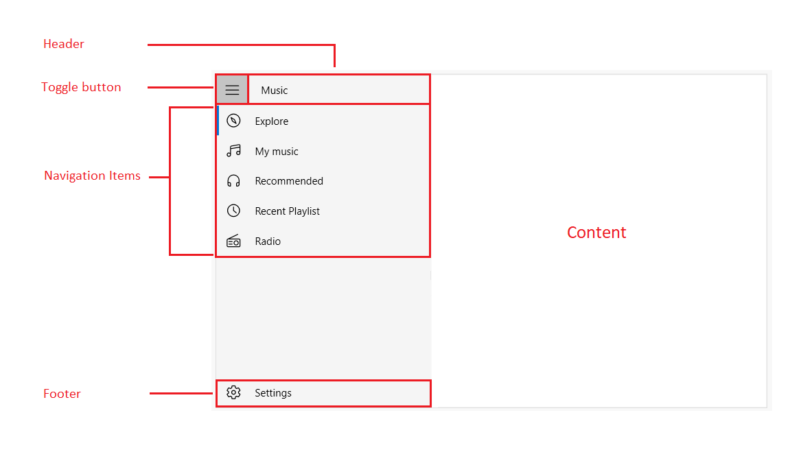 Visual Structure of WPF Navigation Drawer
