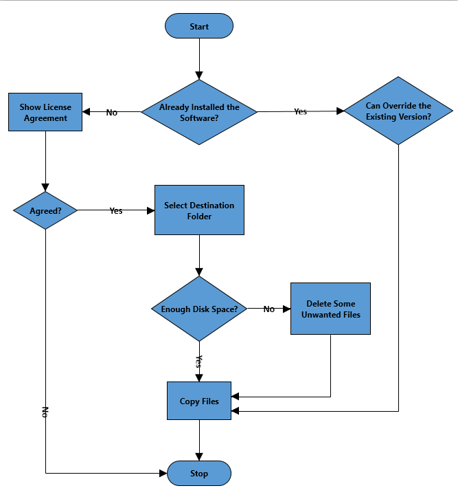 Flow Chart for Software Installation on a Windows OS Machine