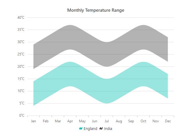 Spline Range Area Chart
