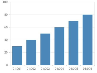 Date-Time Category Axis with Millisecond Intervals in Flutter Charts