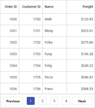 Customized DataPager Widget