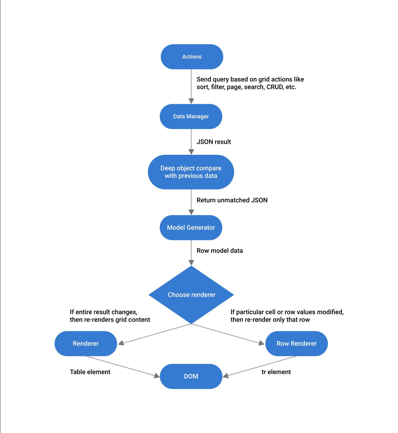 Flowchart for Immutable Rerendering in Angular Data Grid