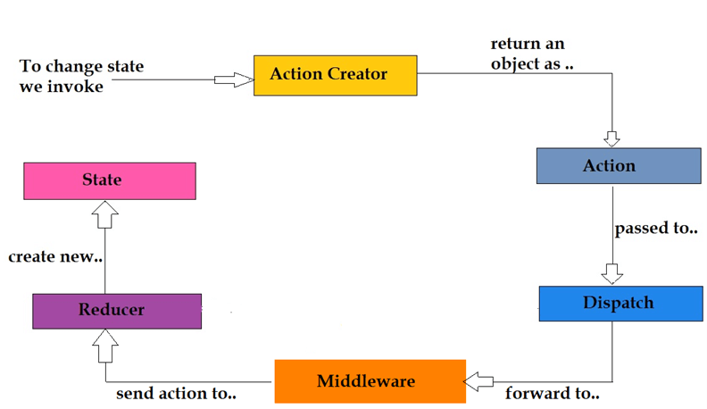 Flowchart for updating the application state using Redux with Middleware