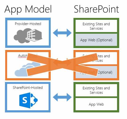 Ebook - Chapter 3 of SharePoint 2013 App Model