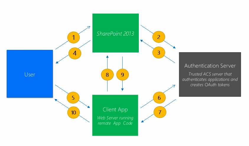 Security Model Overview - SharePoint 2013 App Model ebook