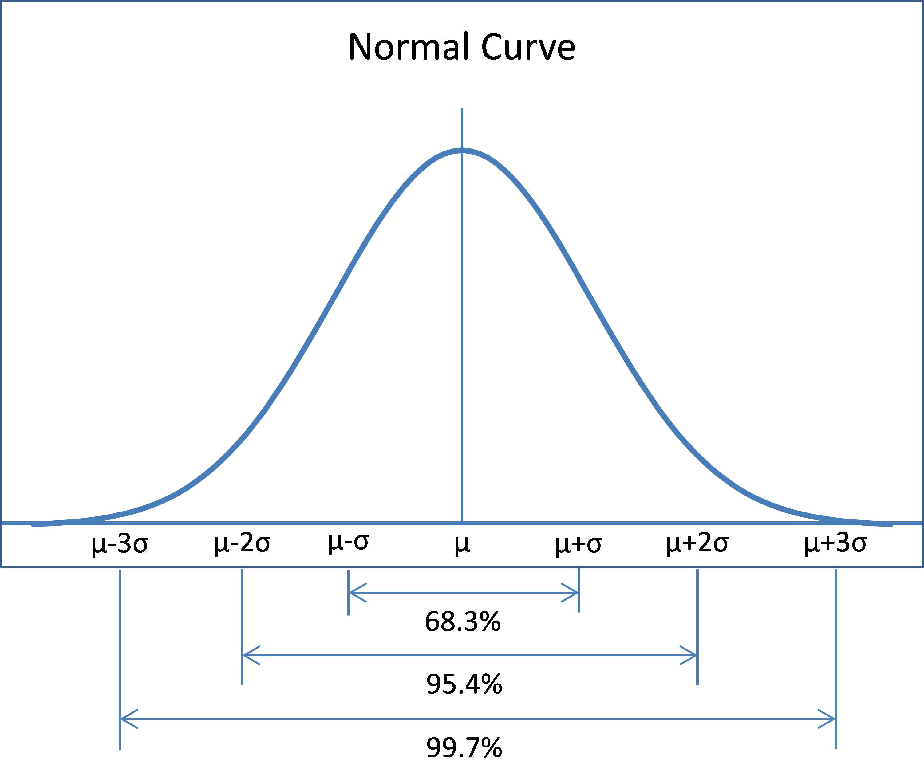 Ebook - Chapter 5 of Statistics Using Excel