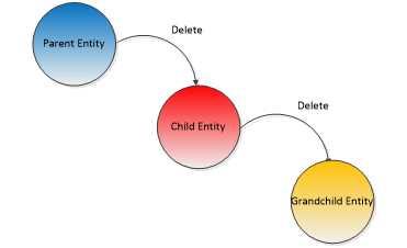 Ebook - Chapter 4 of Entity Framework Core