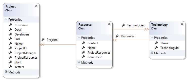 Ebook - Chapter 1 of Entity Framework Core