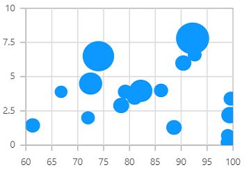 Angular Chart & Graph Types   Different types of Graphs