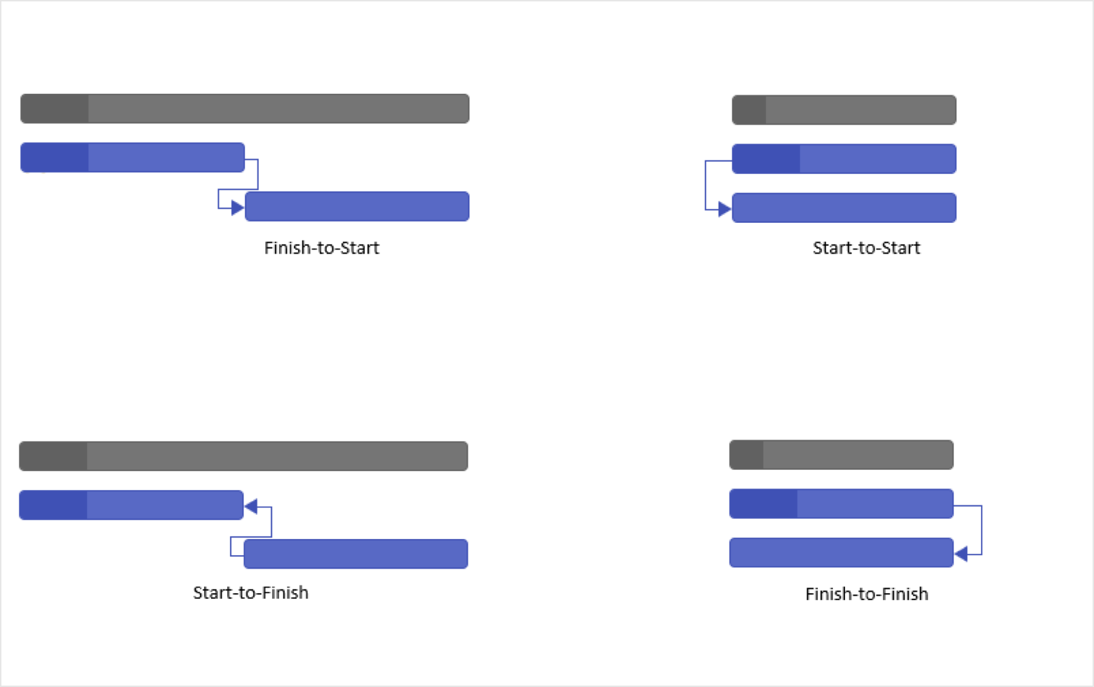 Types of relationships between tasks in Angular Gantt Chart.