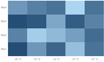 Axis label formatting in Angular Heatmap chart