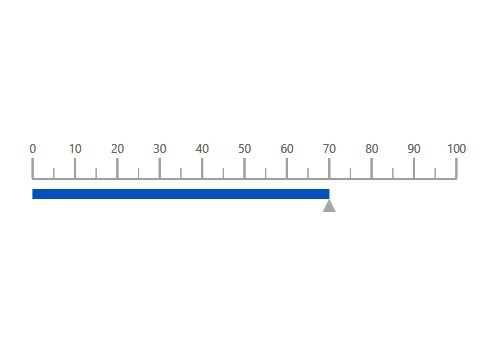 Angular Linear Gauge Chart | Bar Gauge | Syncfusion