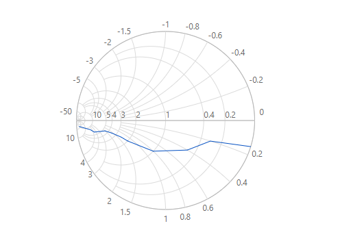 Angular Smith chart with admittance rendering type