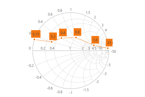 Angular Smith chart with data labels