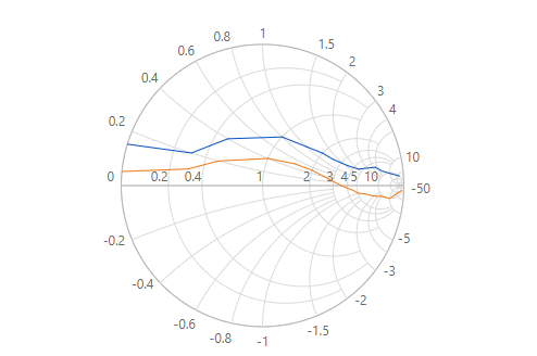 Angular Smith chart with multiple series