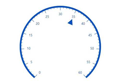 Blazor circular gauge chart rendered with an arrow pointer