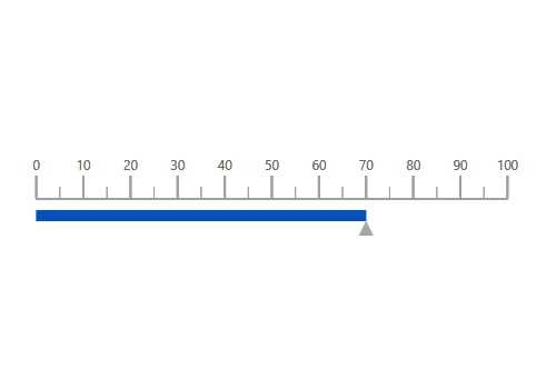 Blazor linear gauge chart rendered with customized appearance