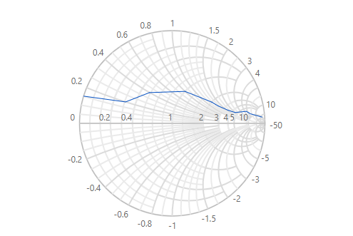 Blazor Smith chart with customized axis