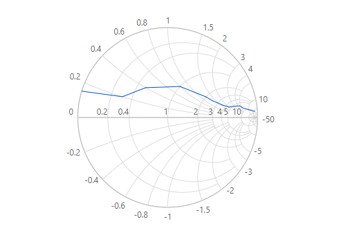 Blazor Smith chart with impedance rendering type