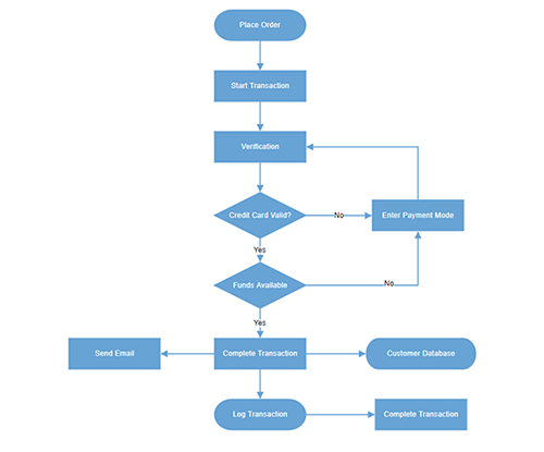 Flowchart diagram created with built-in flowchart shapes available in ASP.NET Web Forms Diagram Control