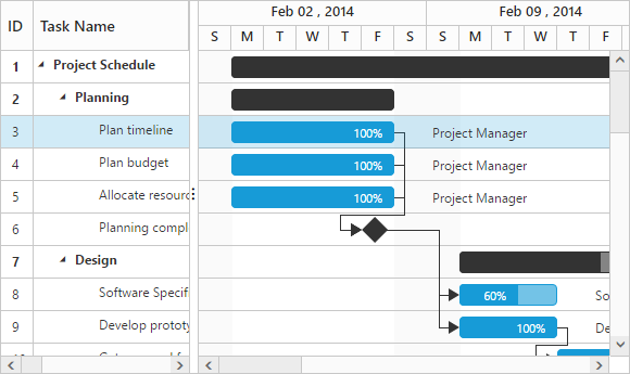Row selection in Gantt