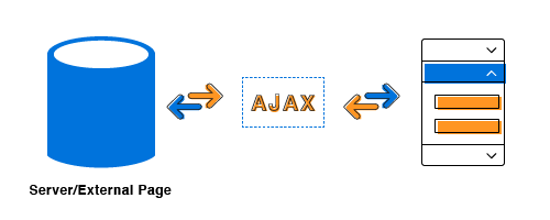 Accordion with AJAX content