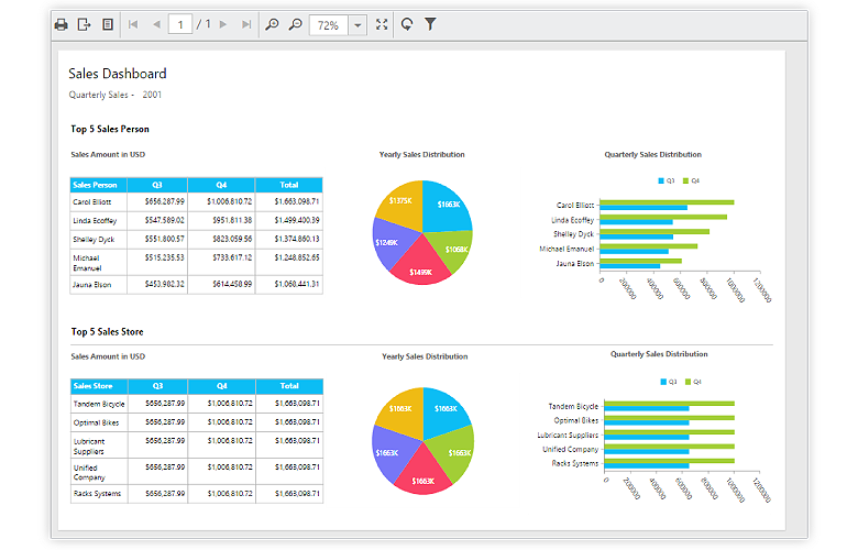 Sales dashboard report shown completely within the available view size using page fit option