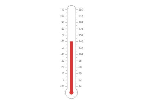ASP.NET Web Forms linear gauge chart rendered with thermometer scale