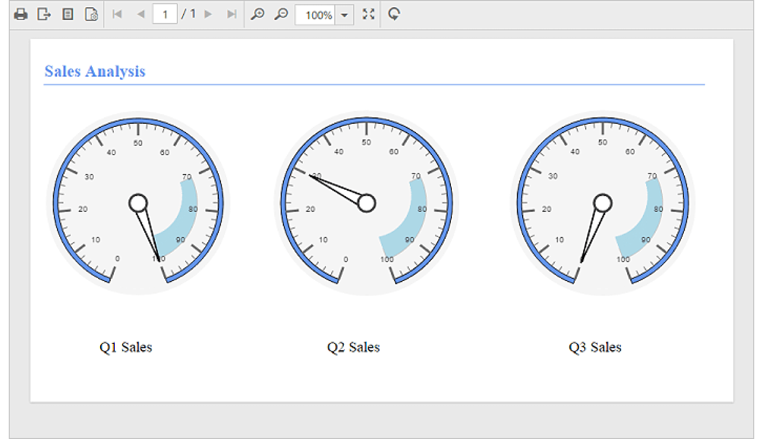 Displays RDL report with gauge report item