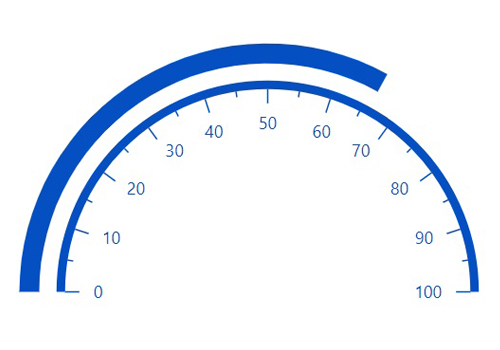 ASP.NET CORE circular gauge chart rendered with bar pointer