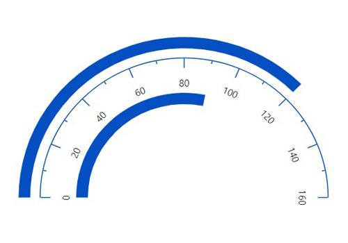 ASP.NET CORE circular gauge chart rendered with multiple bar pointer