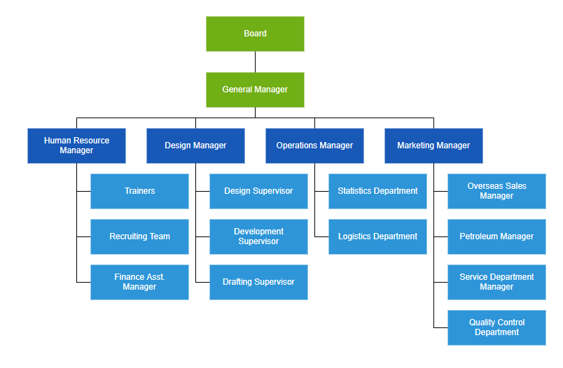 Arrange parent and child nodes in organizational chart using automatic layout feature in ASP.NET Core Diagram Organizational chart control