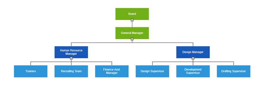 Show/hide the children and view only the relevant nodes using ASP.NET Core Diagram Organizational chart control