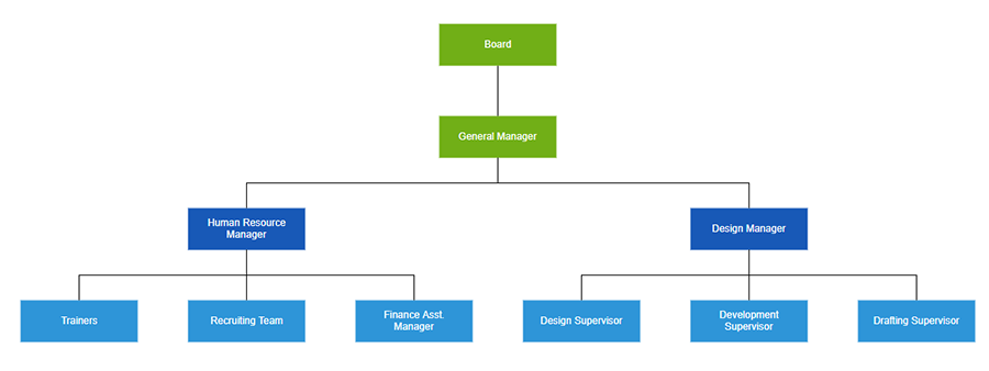 Customize the spacing between each levels in the organizational chart using ASP.NET Core Diagram Organizational chart control